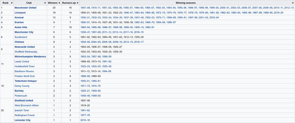 Danh sách các đội bóng vô địch Ngoại Hạng Anh nhiều nhất lịch sử